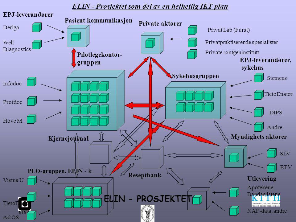 ELIN - Prosjektet som del av en helhetlig IKT plan