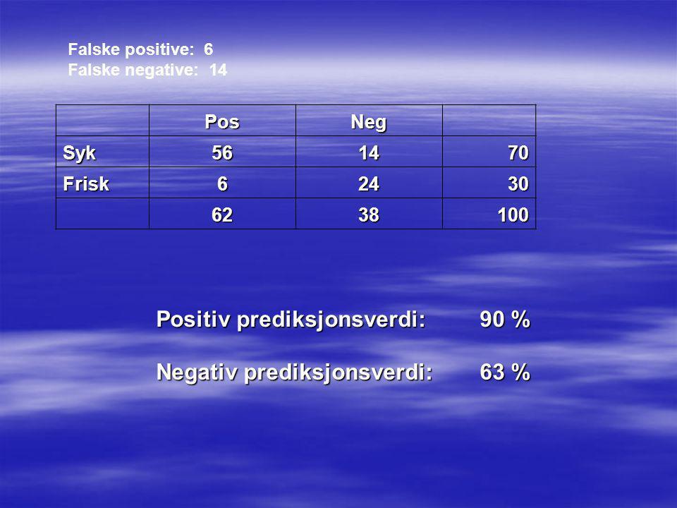Positiv prediksjonsverdi: 90 % Negativ prediksjonsverdi: 63 %