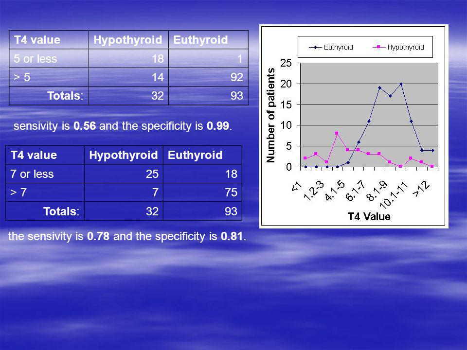 T4 value Hypothyroid. Euthyroid. 5 or less. 18. 1. > 5. 14. 92. Totals: 32. 93. sensivity is 0.56 and the specificity is 0.99.