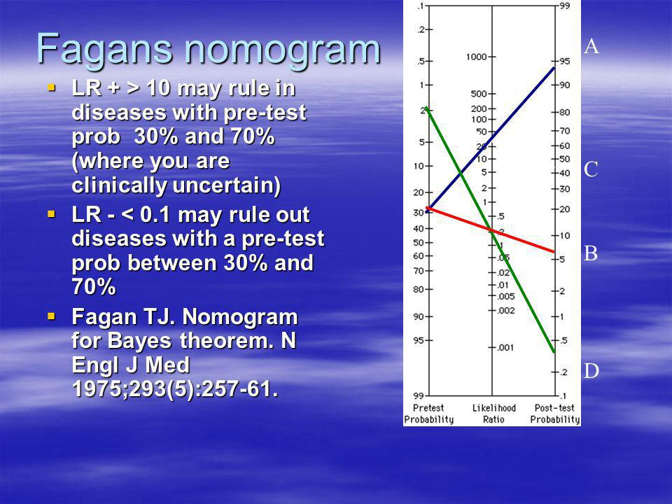 Fagans nomogram A. LR + > 10 may rule in diseases with pre-test prob 30% and 70% (where you are clinically uncertain)