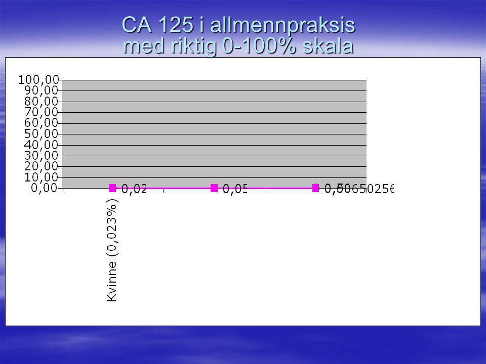 CA 125 i allmennpraksis med riktig 0-100% skala