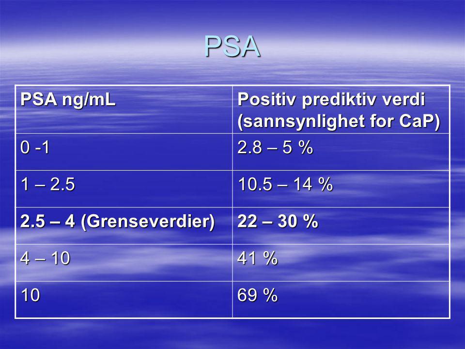 PSA PSA ng/mL Positiv prediktiv verdi (sannsynlighet for CaP) 0 -1