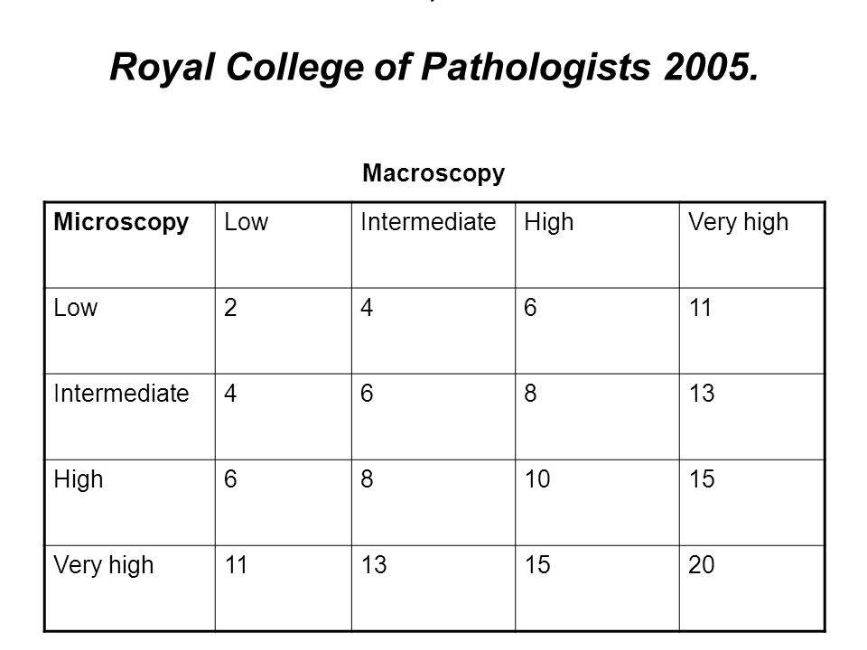 T Royal College of Pathologists 2005. Macroscopy