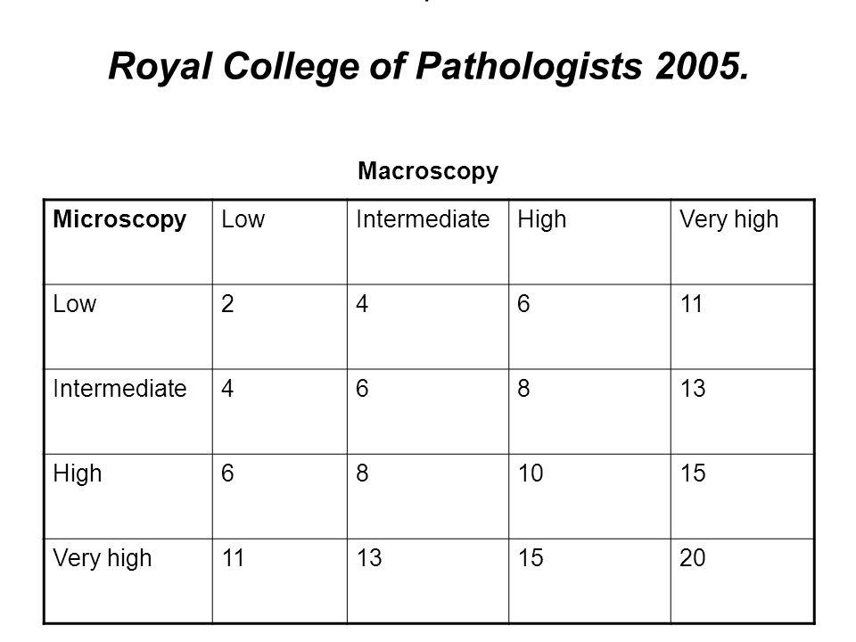 T Royal College of Pathologists 2005. Macroscopy