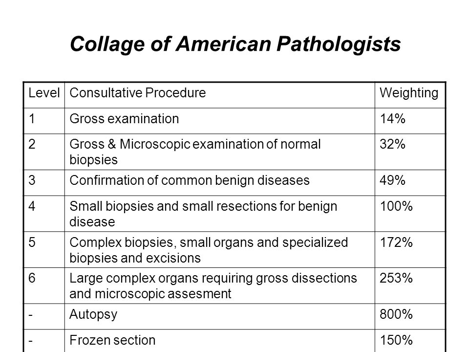 Collage of American Pathologists
