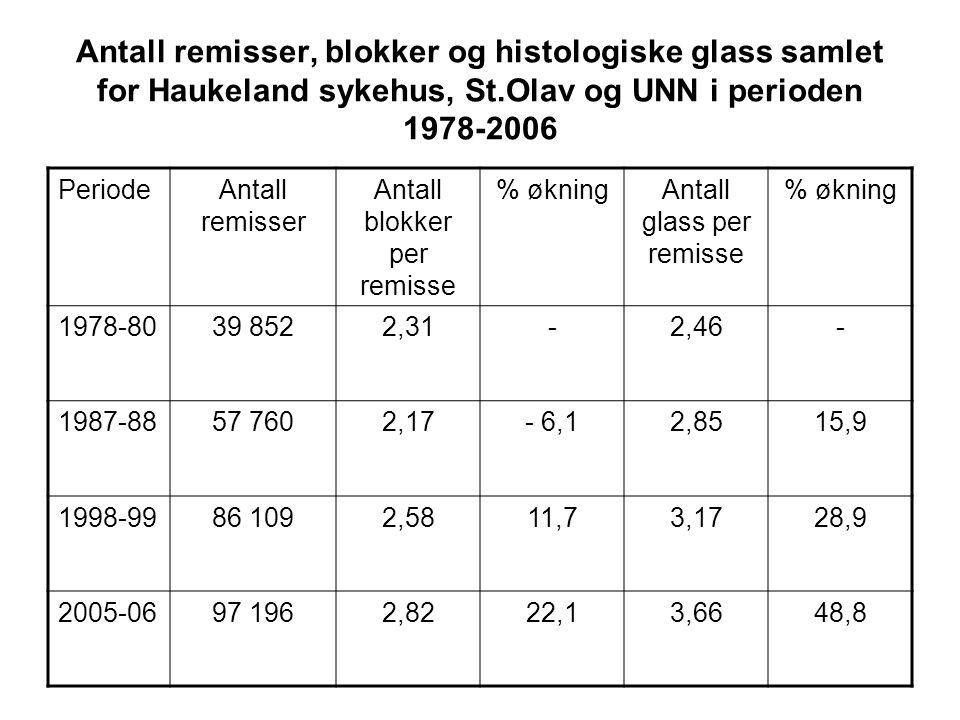 Antall remisser, blokker og histologiske glass samlet for Haukeland sykehus, St.Olav og UNN i perioden 1978-2006