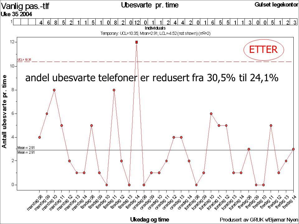 ETTER andel ubesvarte telefoner er redusert fra 30,5% til 24,1%