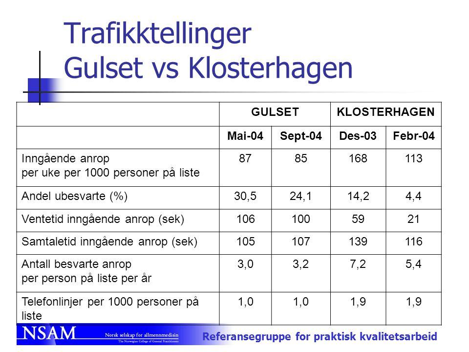 Trafikktellinger Gulset vs Klosterhagen