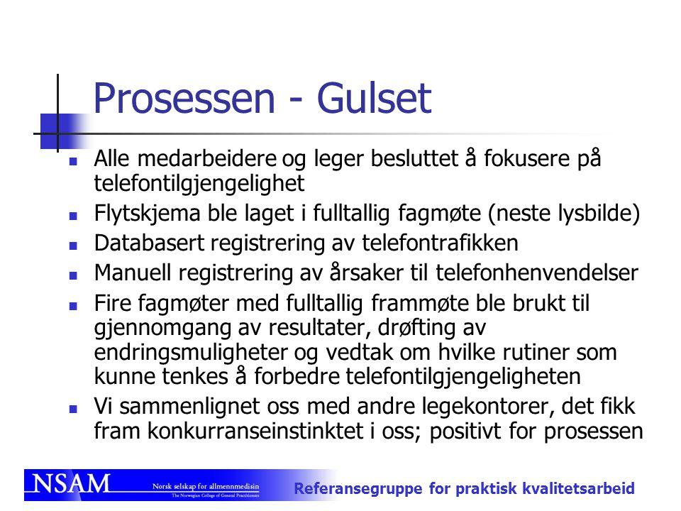Prosessen - Gulset Alle medarbeidere og leger besluttet å fokusere på telefontilgjengelighet.