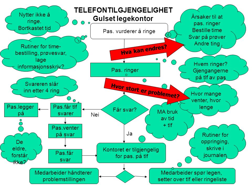 TELEFONTILGJENGELIGHET