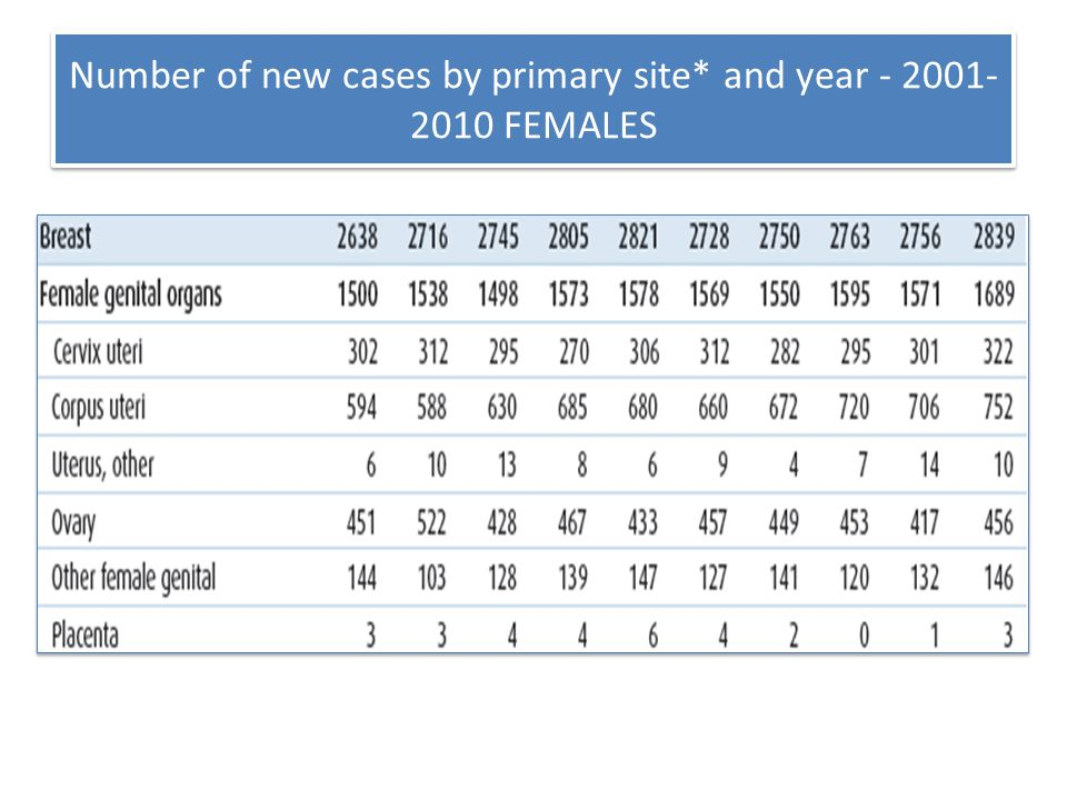 Number of new cases by primary site* and year - 2001-2010 FEMALES