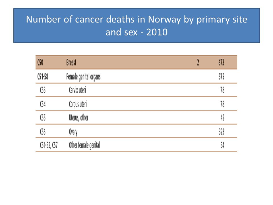 Number of cancer deaths in Norway by primary site and sex - 2010