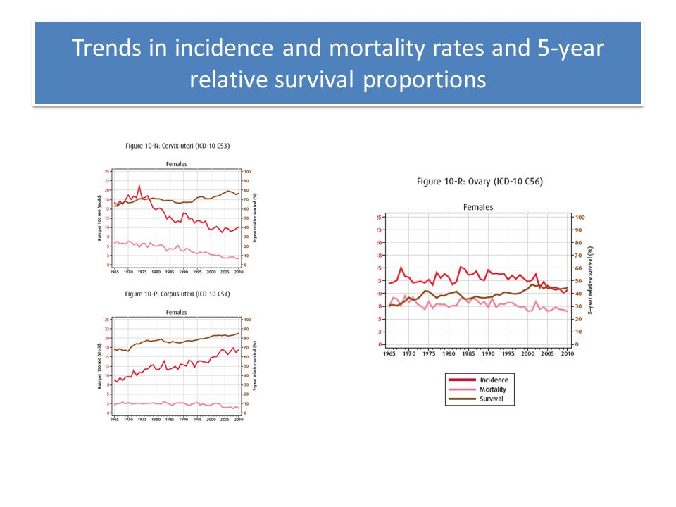 Trends in incidence and mortality rates and 5-year relative survival proportions