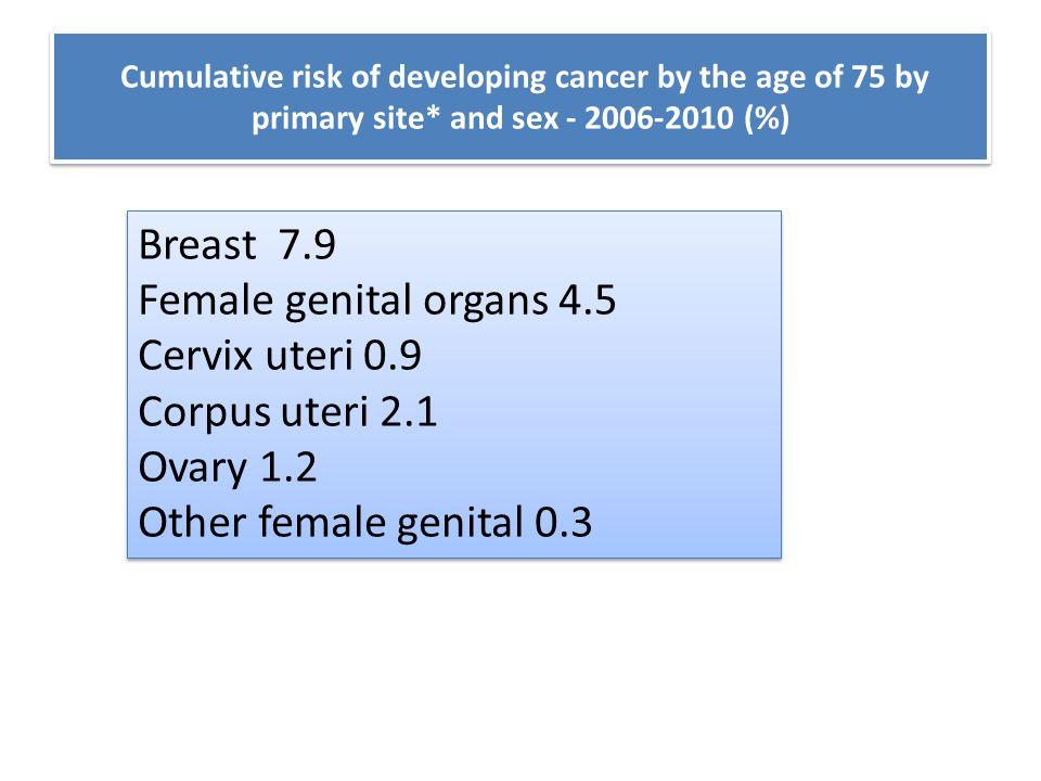 Breast 7.9 Female genital organs 4.5 Cervix uteri 0.9 Corpus uteri 2.1