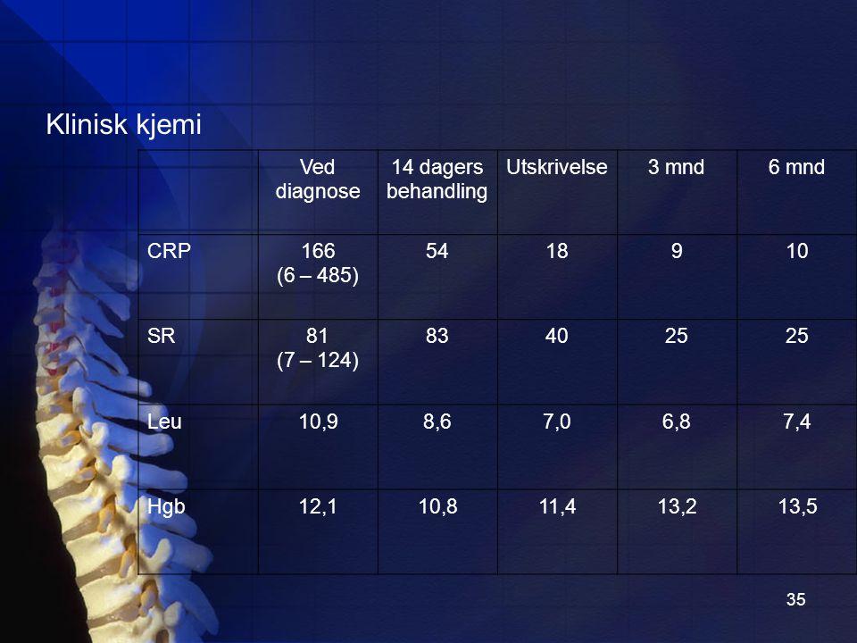 Klinisk kjemi Ved diagnose 14 dagers behandling Utskrivelse 3 mnd