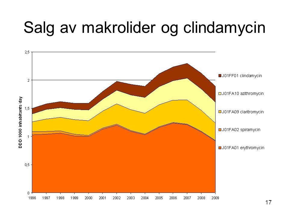 Salg av makrolider og clindamycin