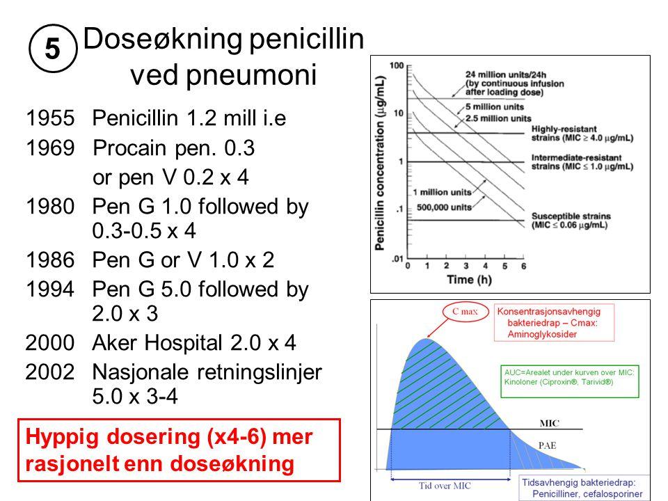 Doseøkning penicillin ved pneumoni