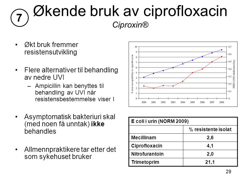 Økende bruk av ciprofloxacin Ciproxin®
