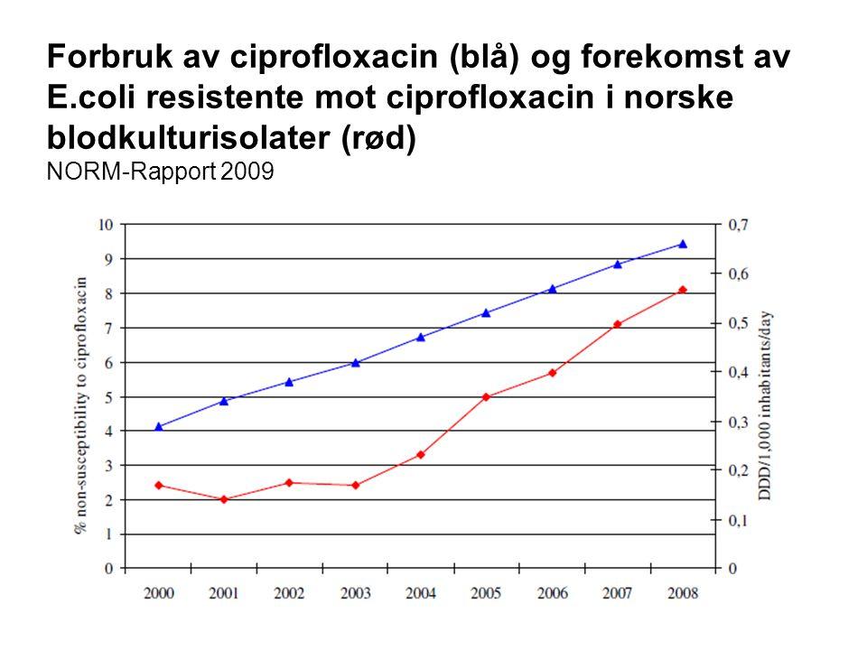 Forbruk av ciprofloxacin (blå) og forekomst av E