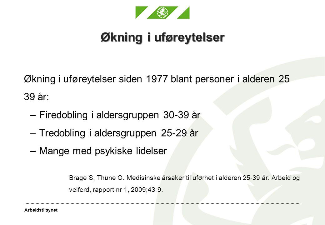 Økning i uføreytelser Økning i uføreytelser siden 1977 blant personer i alderen 25. 39 år: Firedobling i aldersgruppen 30-39 år.