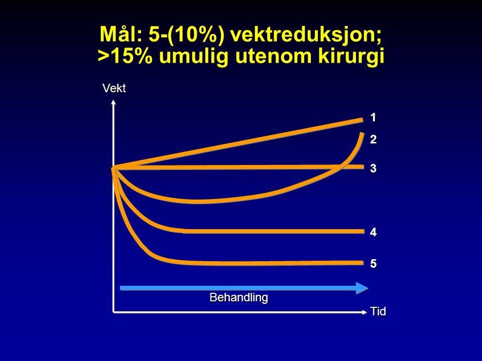 Mål: 5-(10%) vektreduksjon; >15% umulig utenom kirurgi