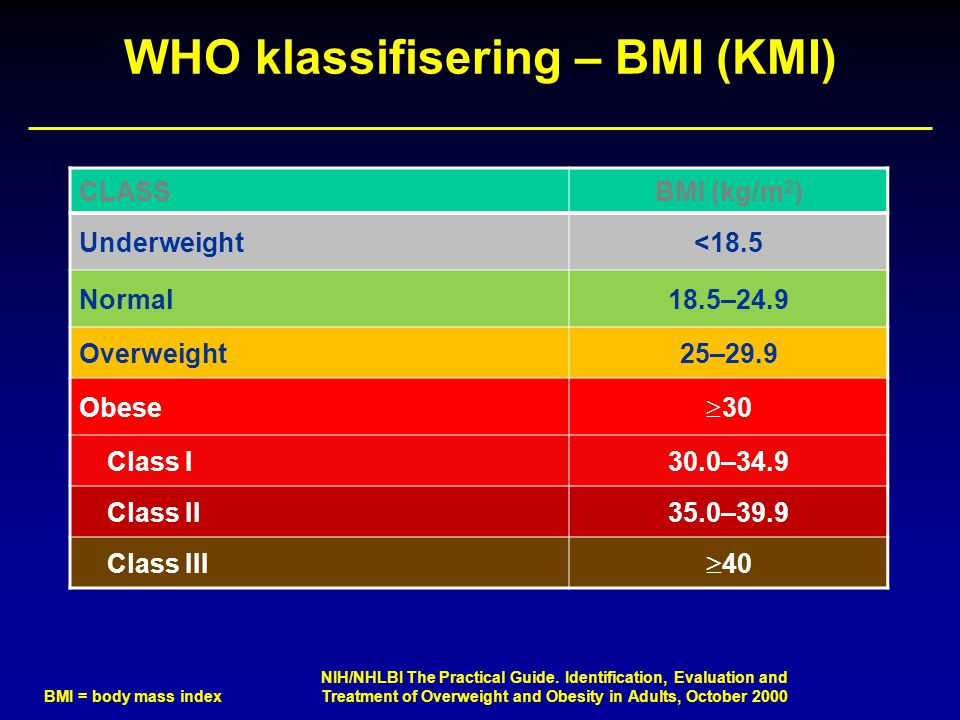 WHO klassifisering – BMI (KMI)