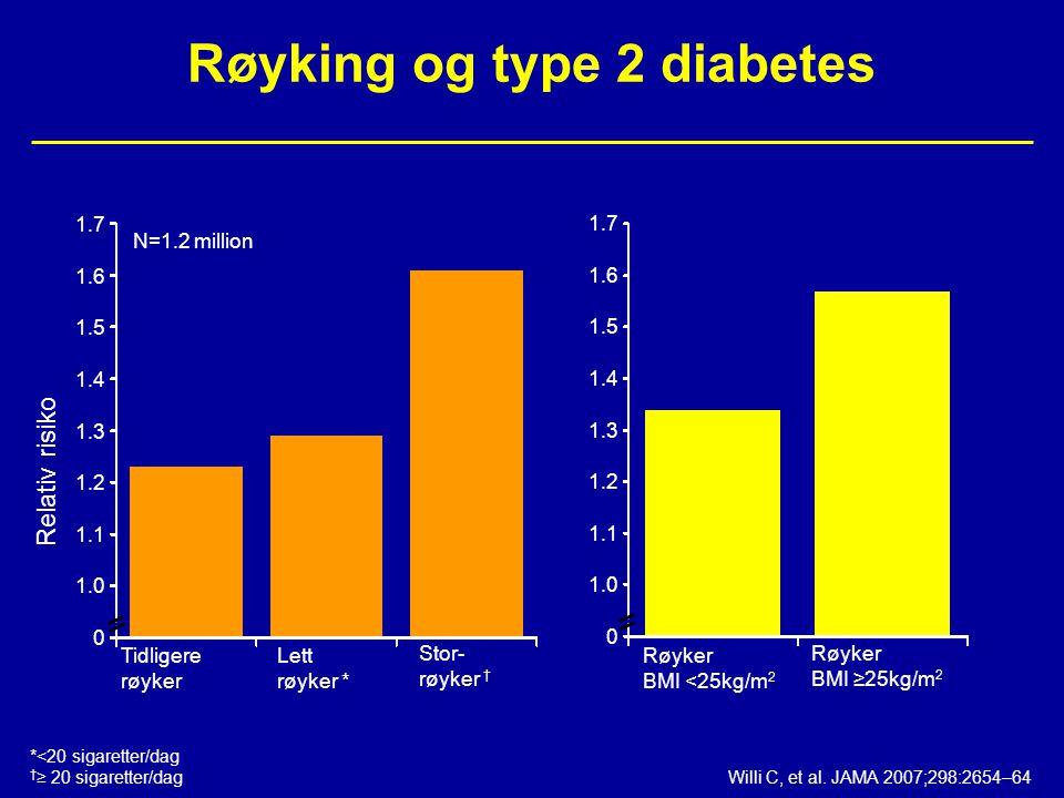 Røyking og type 2 diabetes