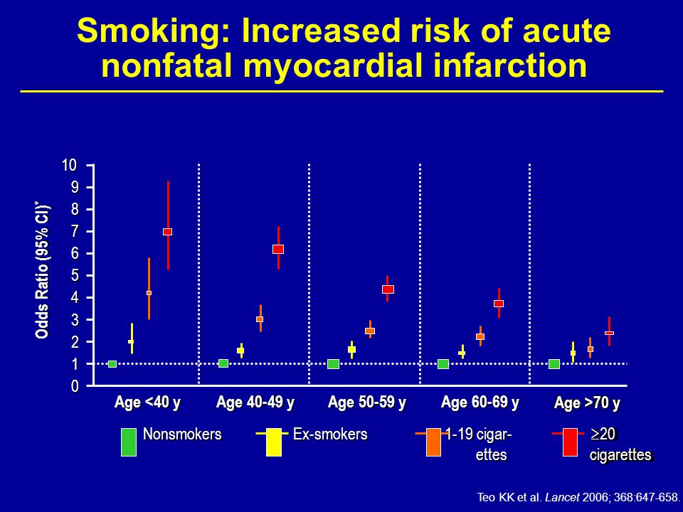 Smoking: Increased risk of acute nonfatal myocardial infarction