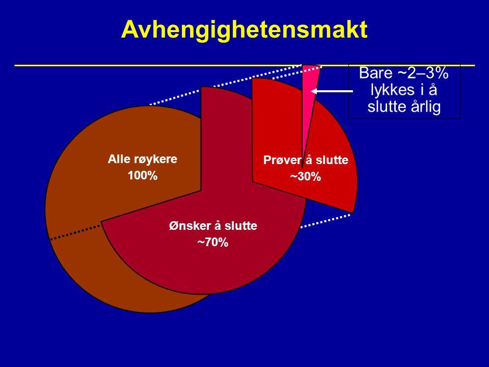 Avhengighetensmakt Bare ~2–3% lykkes i å slutte årlig Alle røykere