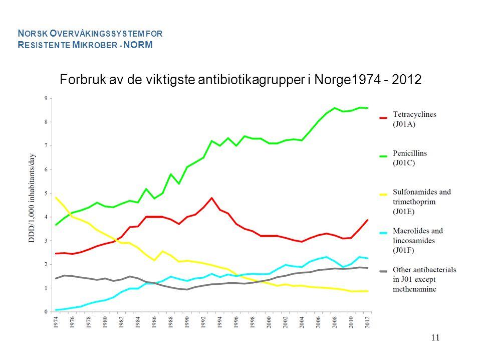 Forbruk av de viktigste antibiotikagrupper i Norge1974 - 2012