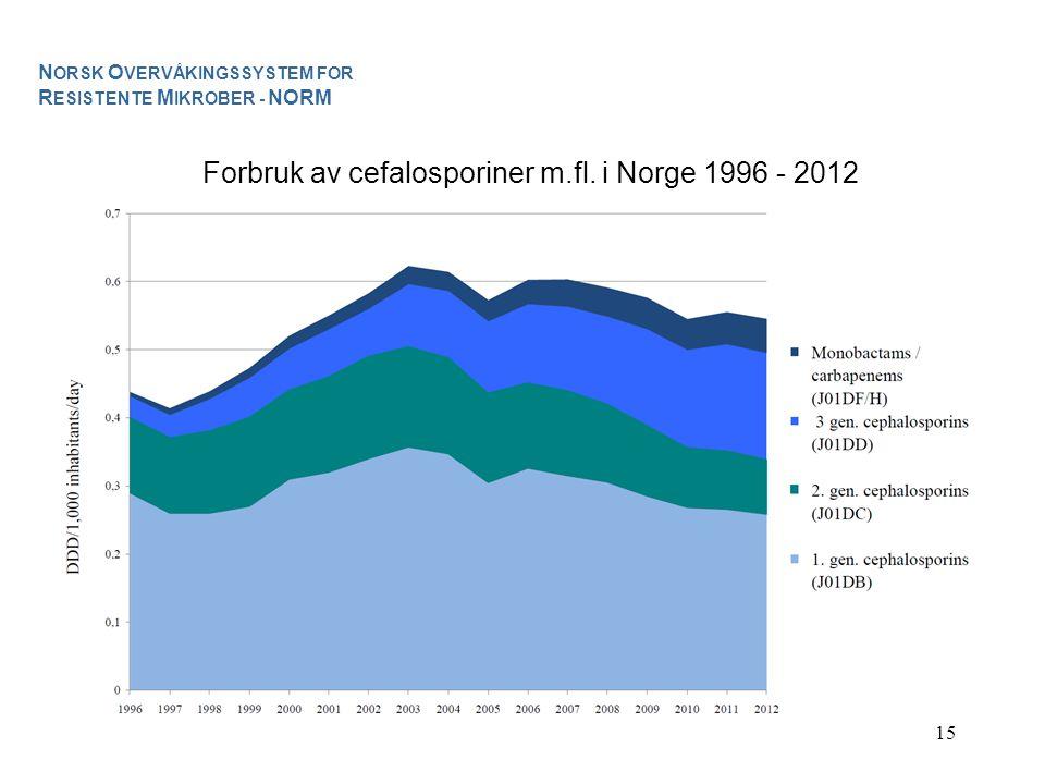 Forbruk av cefalosporiner m.fl. i Norge 1996 - 2012