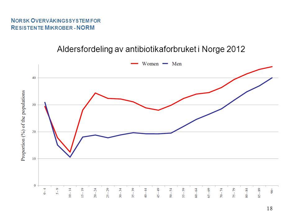 Aldersfordeling av antibiotikaforbruket i Norge 2012
