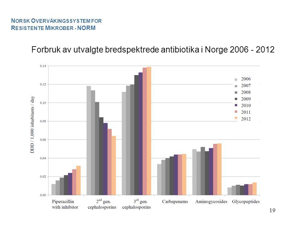 Forbruk av utvalgte bredspektrede antibiotika i Norge 2006 - 2012