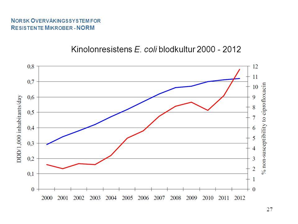 Kinolonresistens E. coli blodkultur 2000 - 2012