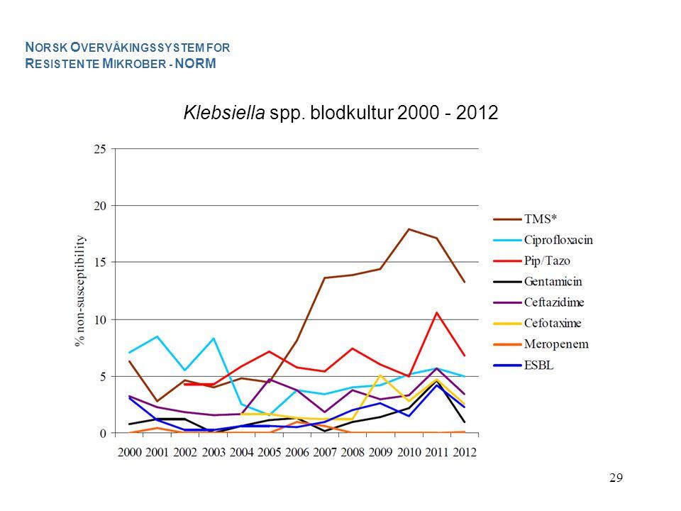 Klebsiella spp. blodkultur 2000 - 2012
