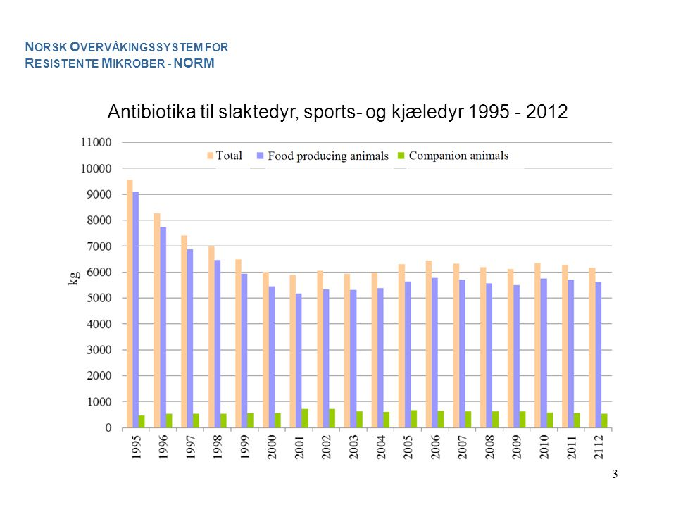 Antibiotika til slaktedyr, sports- og kjæledyr 1995 - 2012