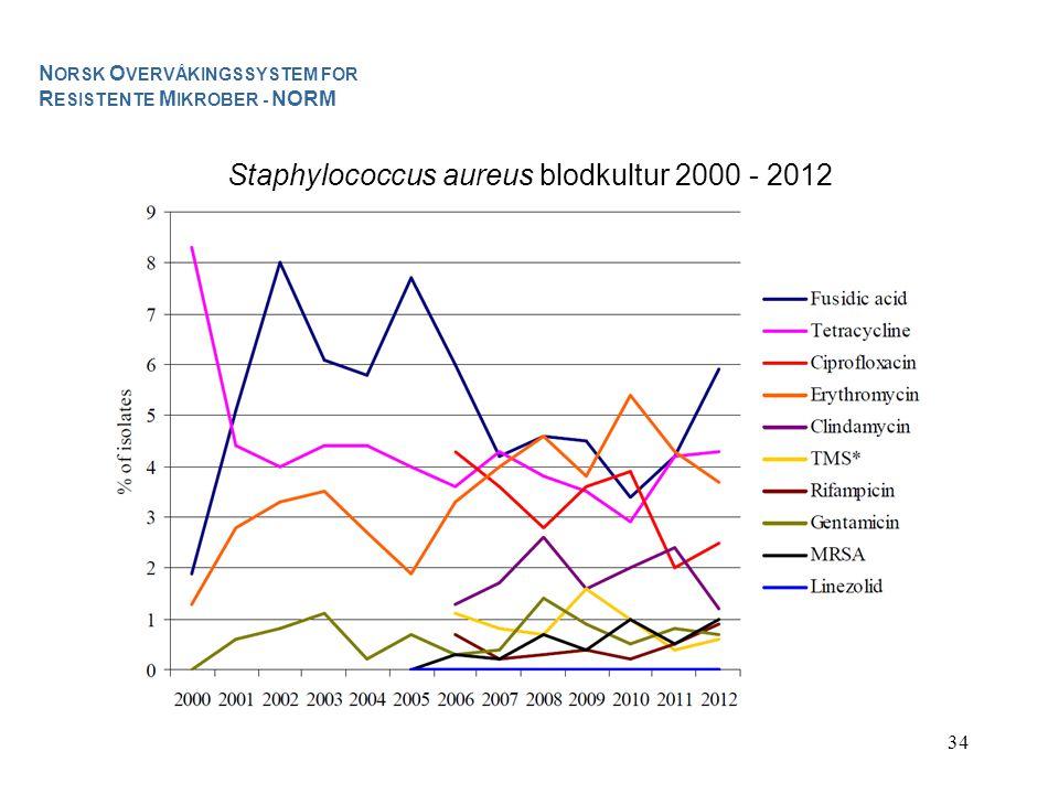 Staphylococcus aureus blodkultur 2000 - 2012