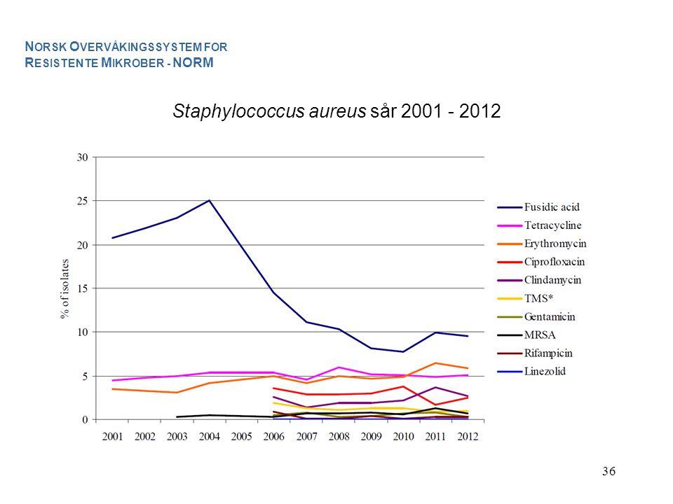 Staphylococcus aureus sår 2001 - 2012