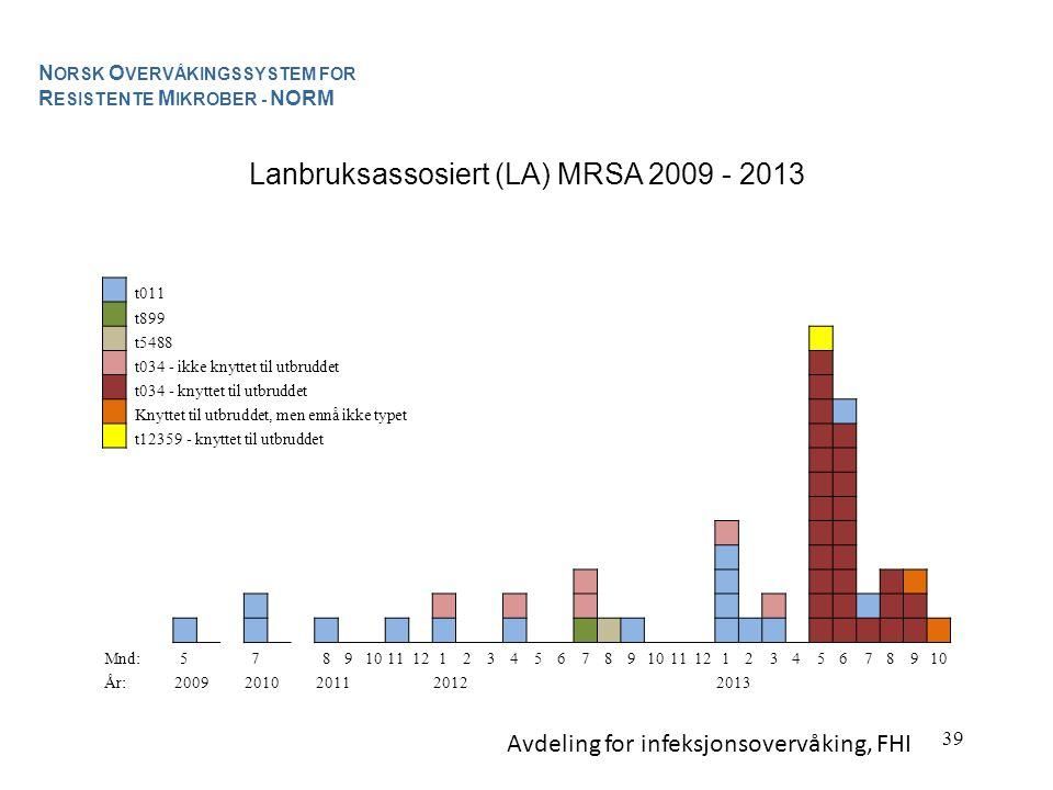 Lanbruksassosiert (LA) MRSA 2009 - 2013