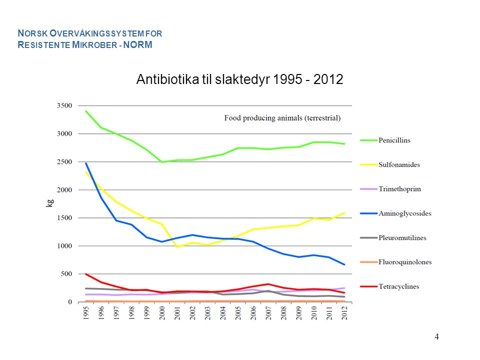 Antibiotika til slaktedyr 1995 - 2012