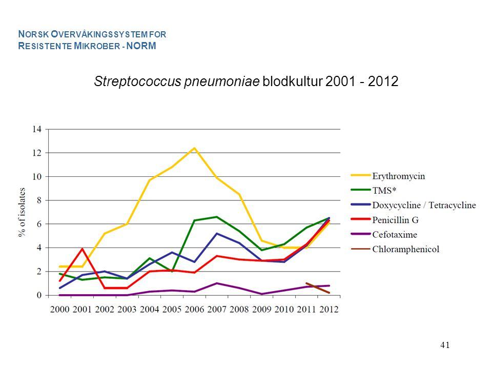 Streptococcus pneumoniae blodkultur 2001 - 2012