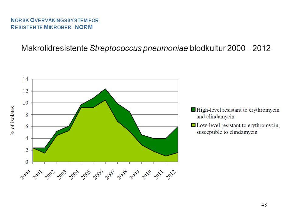 Makrolidresistente Streptococcus pneumoniae blodkultur 2000 - 2012