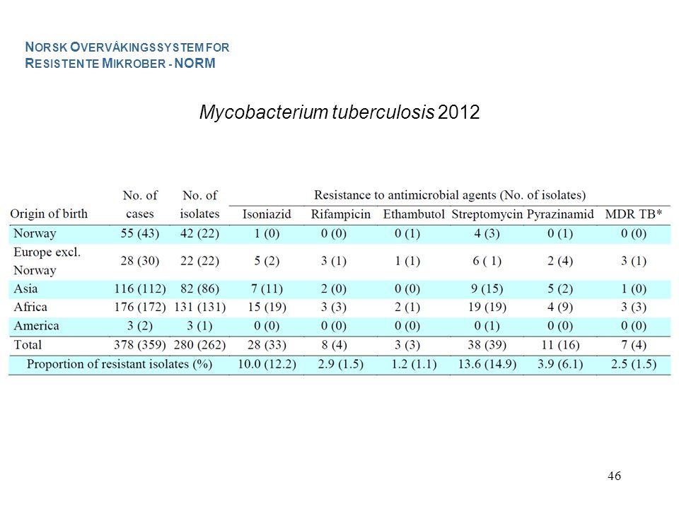 Mycobacterium tuberculosis 2012