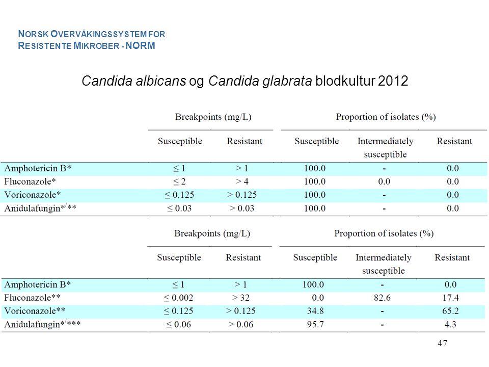 Candida albicans og Candida glabrata blodkultur 2012