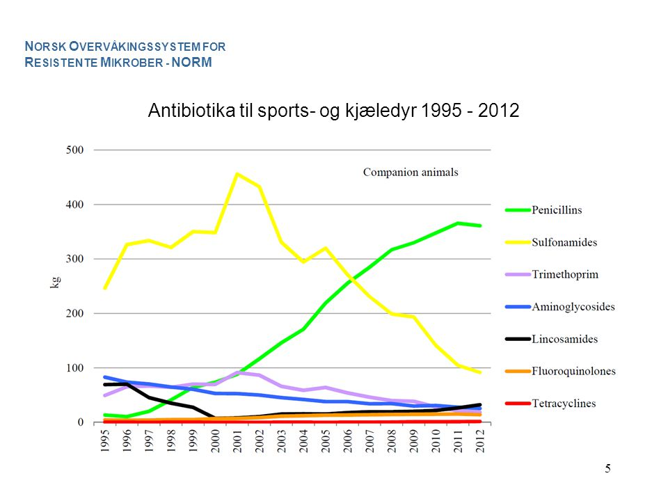 Antibiotika til sports- og kjæledyr 1995 - 2012