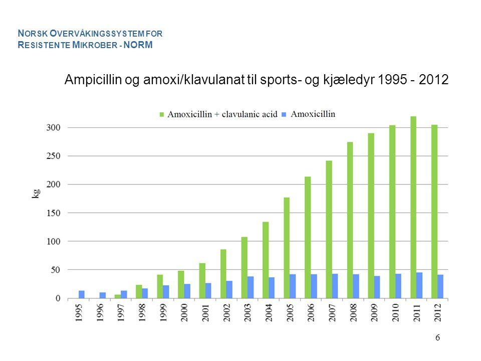 Ampicillin og amoxi/klavulanat til sports- og kjæledyr 1995 - 2012