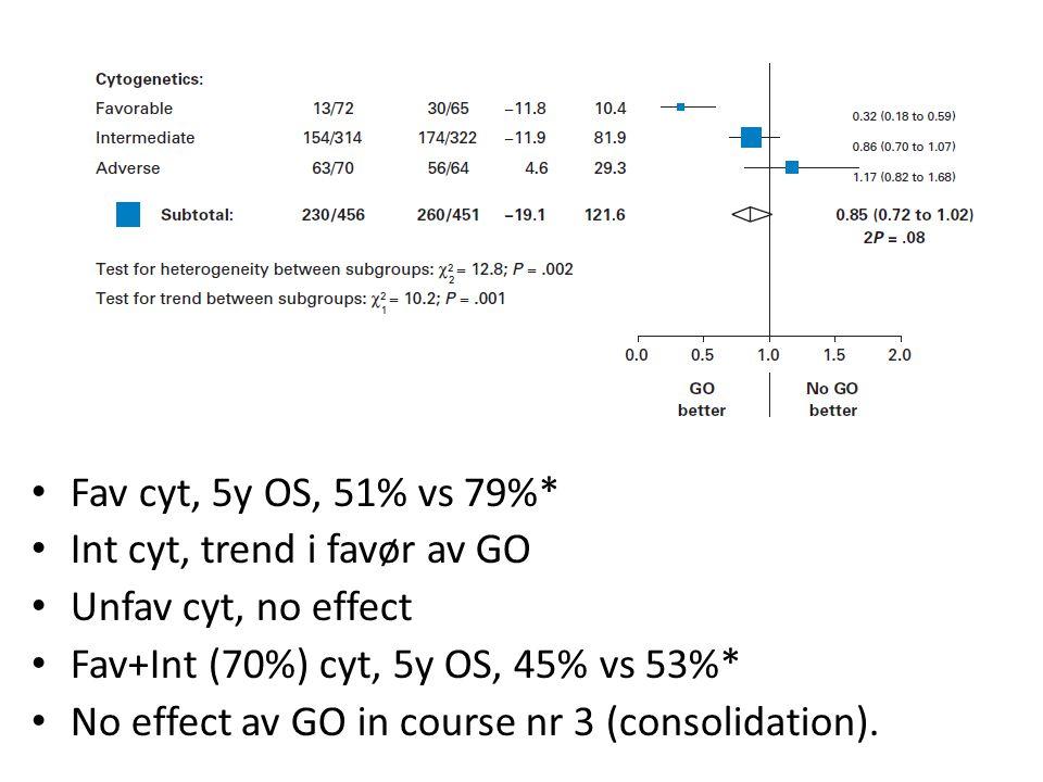 Fav cyt, 5y OS, 51% vs 79%* Int cyt, trend i favør av GO. Unfav cyt, no effect. Fav+Int (70%) cyt, 5y OS, 45% vs 53%*