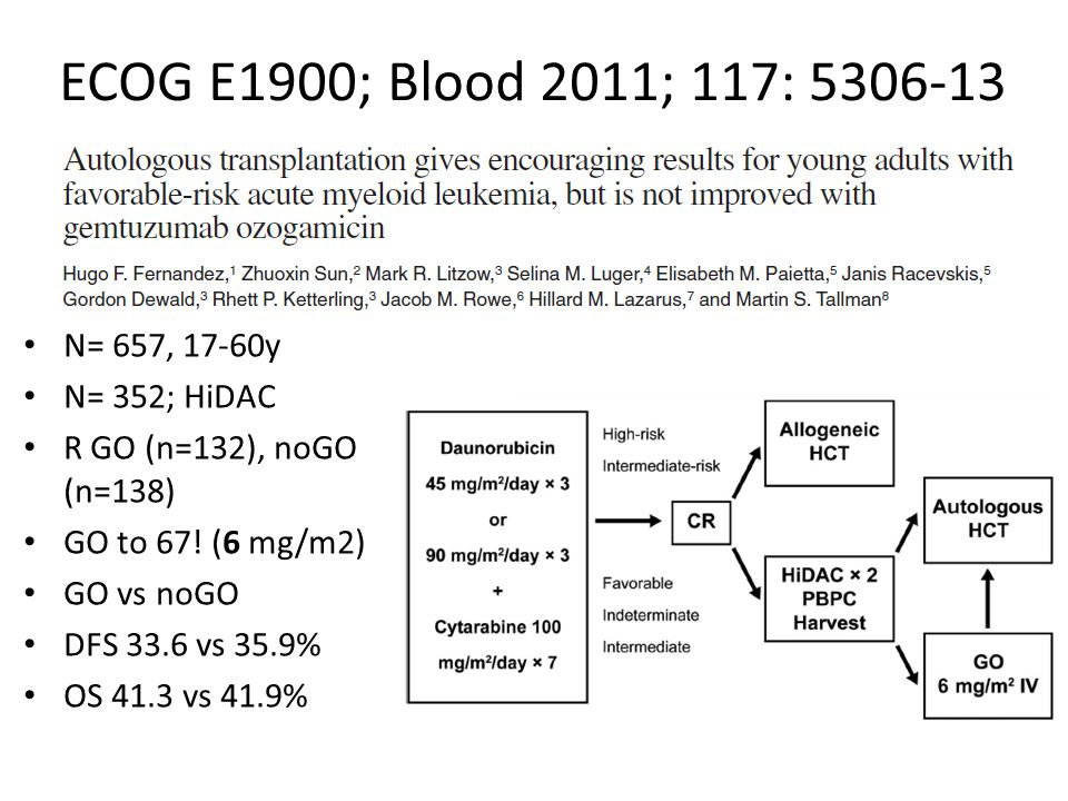 ECOG E1900; Blood 2011; 117: 5306-13 N= 657, 17-60y N= 352; HiDAC