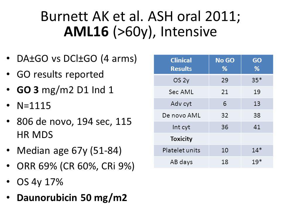 Burnett AK et al. ASH oral 2011; AML16 (>60y), Intensive