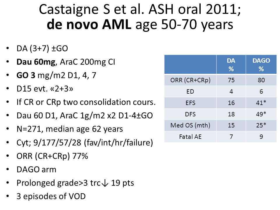 Castaigne S et al. ASH oral 2011; de novo AML age 50-70 years
